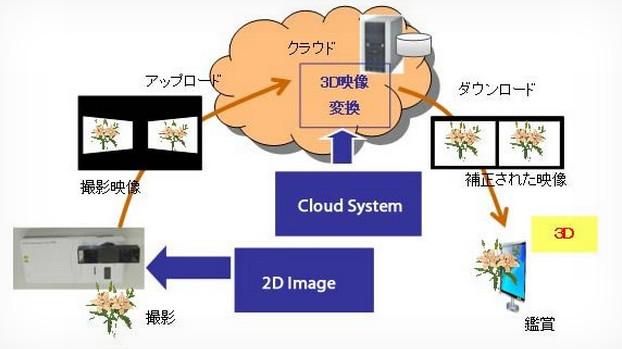 فوجیتسو دوربین تلفن هوشمند شما را به دوربین سهبعدی تبدیل میکند