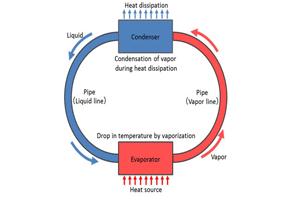 فوجیتسو سیستم خنک کننده پردازنده های موبایل را دگرگون می کند